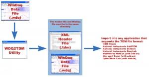 Convert WinDaq files to TDM