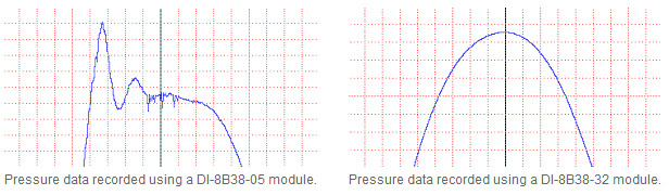 Pressure data recorded with high and low bandwidth modules