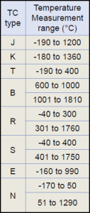 Sub-zero thermocouple measurements