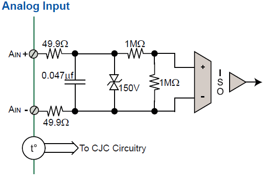 DI-2008 isolated and protected analog input channels.