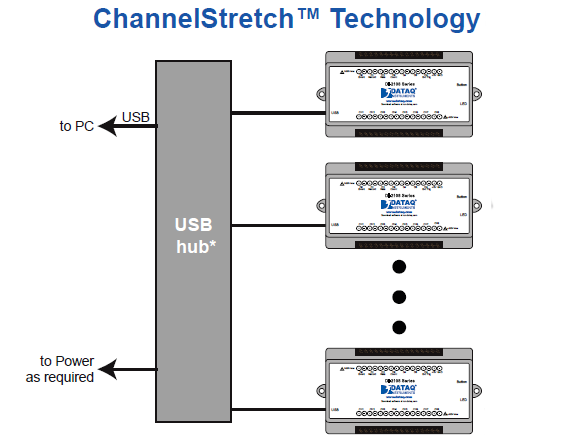 DI-2008 ChannelStretch™ Technology allow channel expansion that's as easy as connecting another instrument.