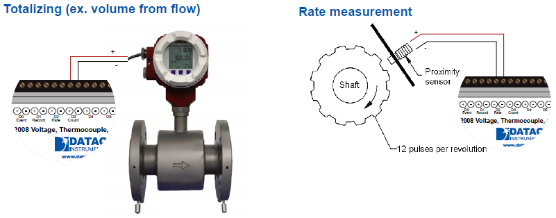 DI-2008 pulse inputs allow measurements from pulse-type sensors, like rpm and flow.