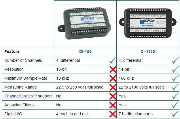 DI-155 vs. DI-1120