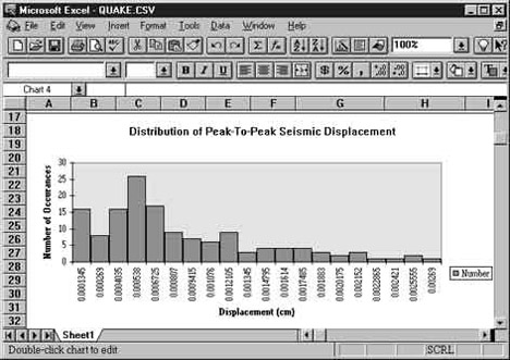 Data Acquisition Waveform - statistical distribution of peak to peak seismic displacement