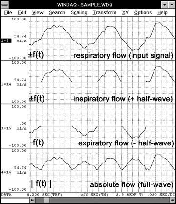Data Acquisition Waveform - Rectification Function