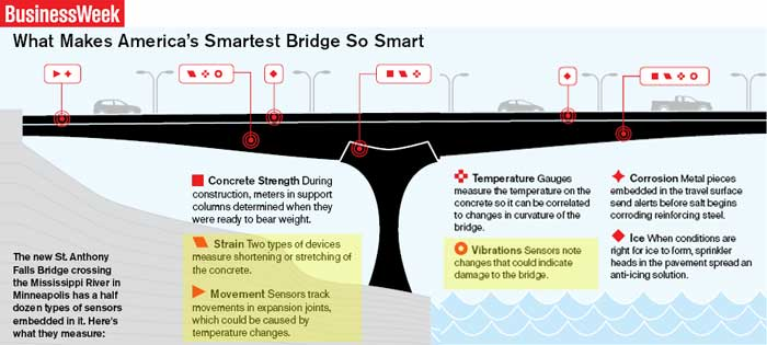Bridge Structural Monitoring System