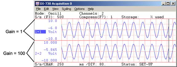 Data acquisition waveform with two screen scaling settings.