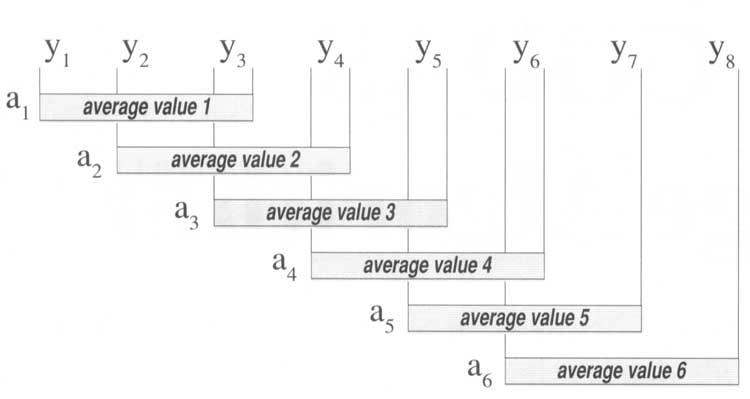 Data Acquisition Waveform - moving average illustration