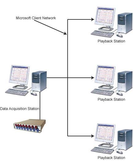 data acquisition network