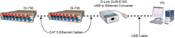 Typical setup for USB to Ethernet Data Acquisition
