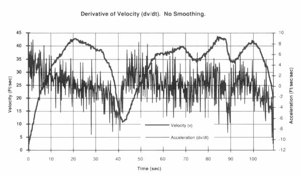 Data Acquisition Waveform - Derivative Function
