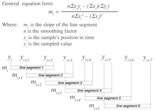 Data Acquisition Waveform - Derivative Function Equation