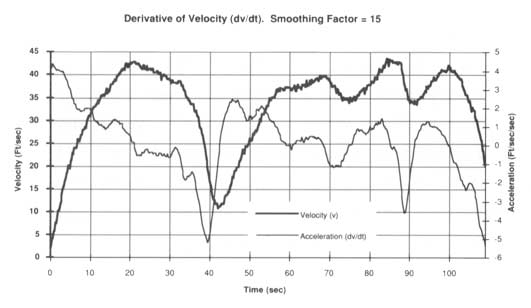 Data Acquisition Waveform - Derivative Function with Smoothing Factor applied