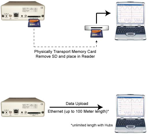 Methods to retrieve data from DI-710 stand-alone data logger MMC.