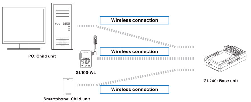Wireless access of GL240 and the GL100